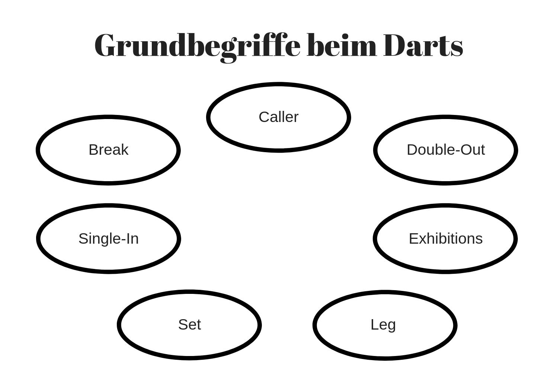 Darts Begriffe